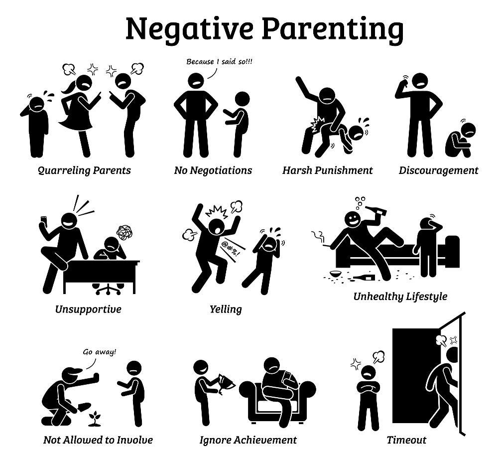Parenting Styles - Negative Parenting